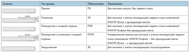 КНАУФ-лист - типы кромок