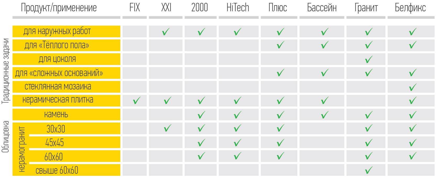 Сравнительная таблица плиточных клеев Юнис (UNIS)